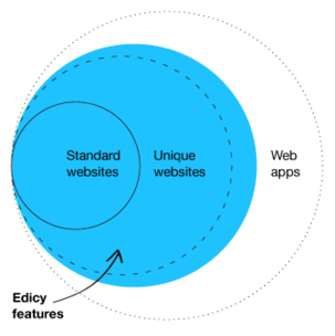 Edicy features